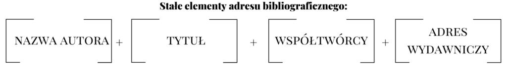 Bibliografia - opis bibliograficzny