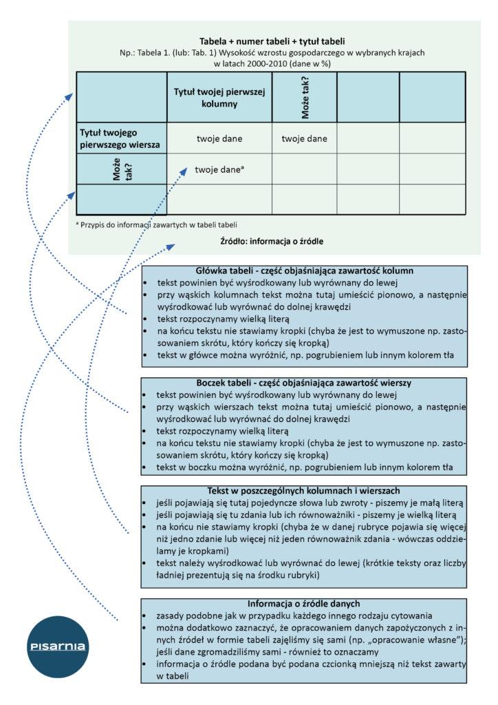 Pisarnia - Formatowanie tabeli