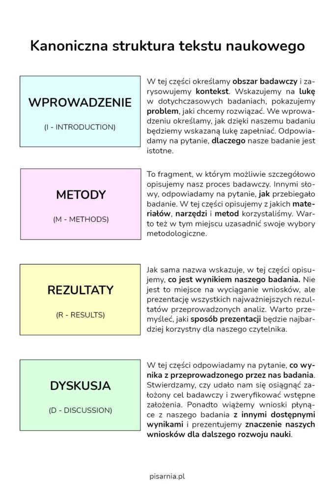 Struktura tekstu naukowego IMRaD